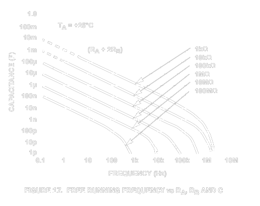 Frequency against RC values